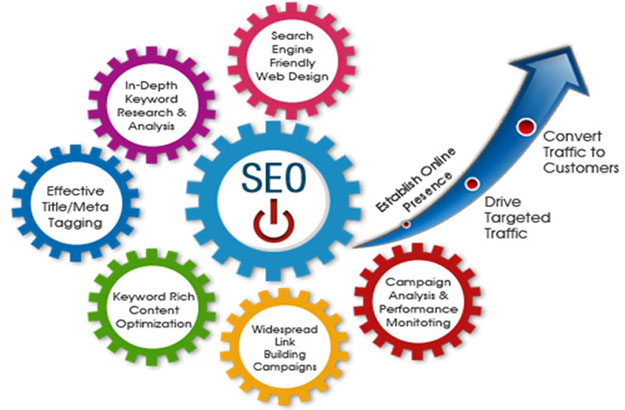 Increase Your Business With SEO Services